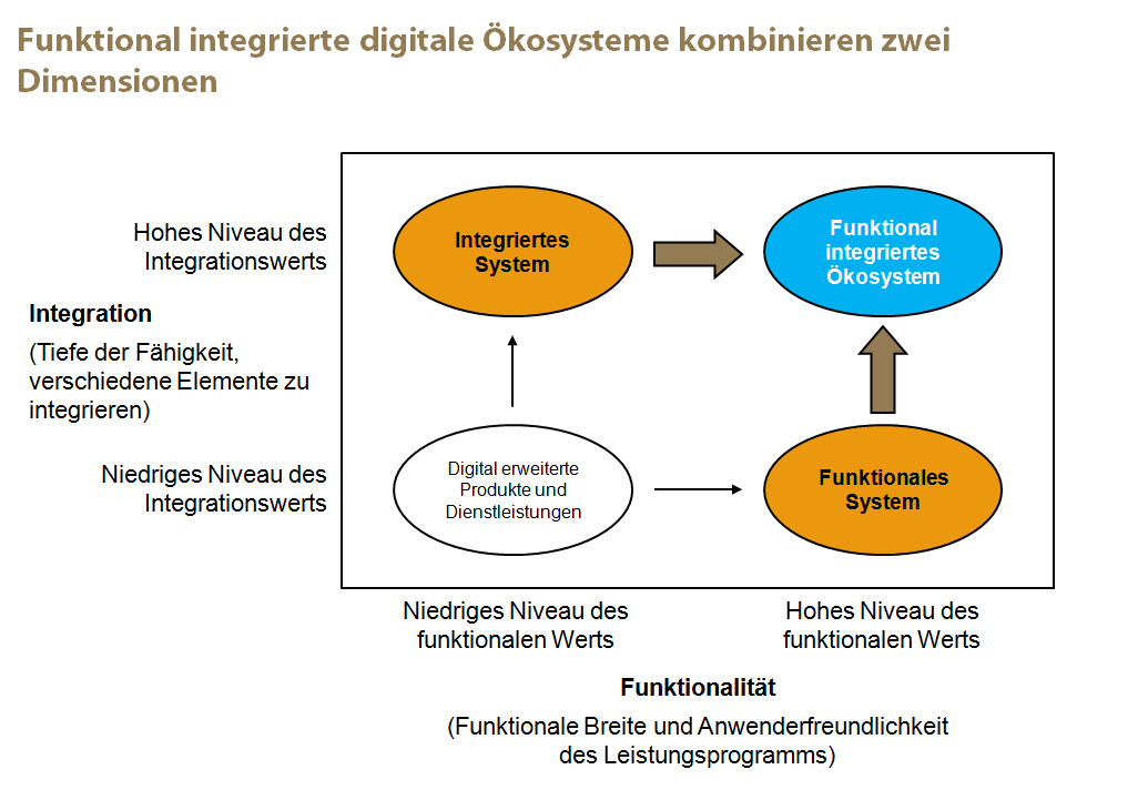 Funktional integrierte digitale Ökosysteme