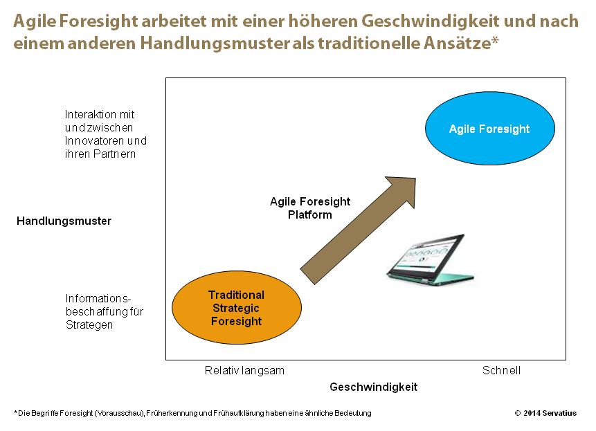 Agile Foresight - Digitalisierung
