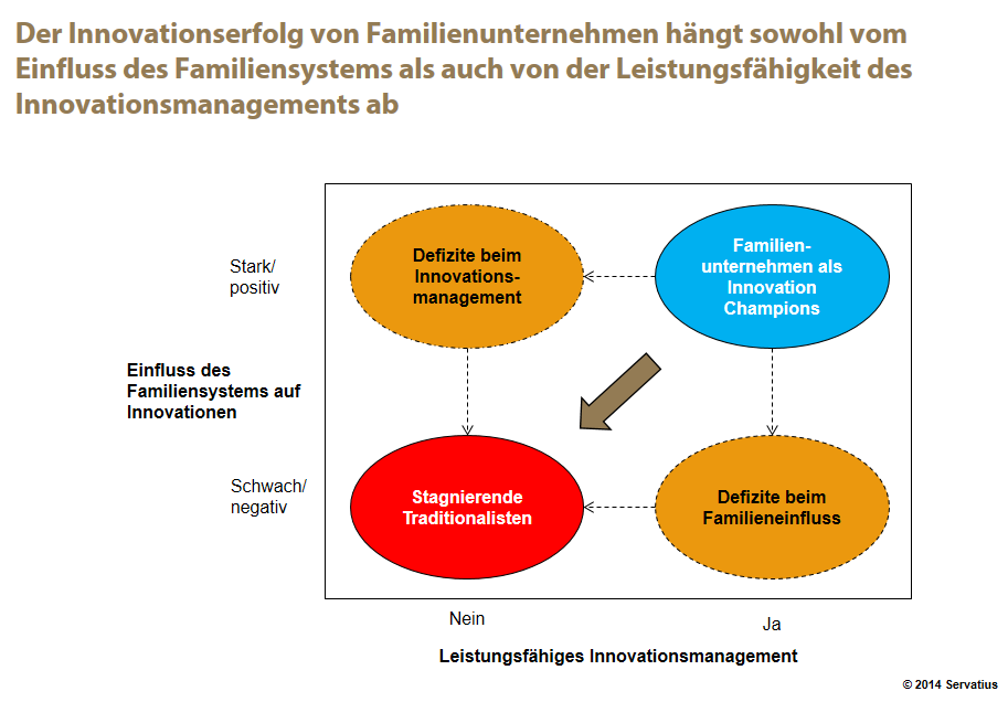 Innovationssystem Familienunternehmen Abb. 2