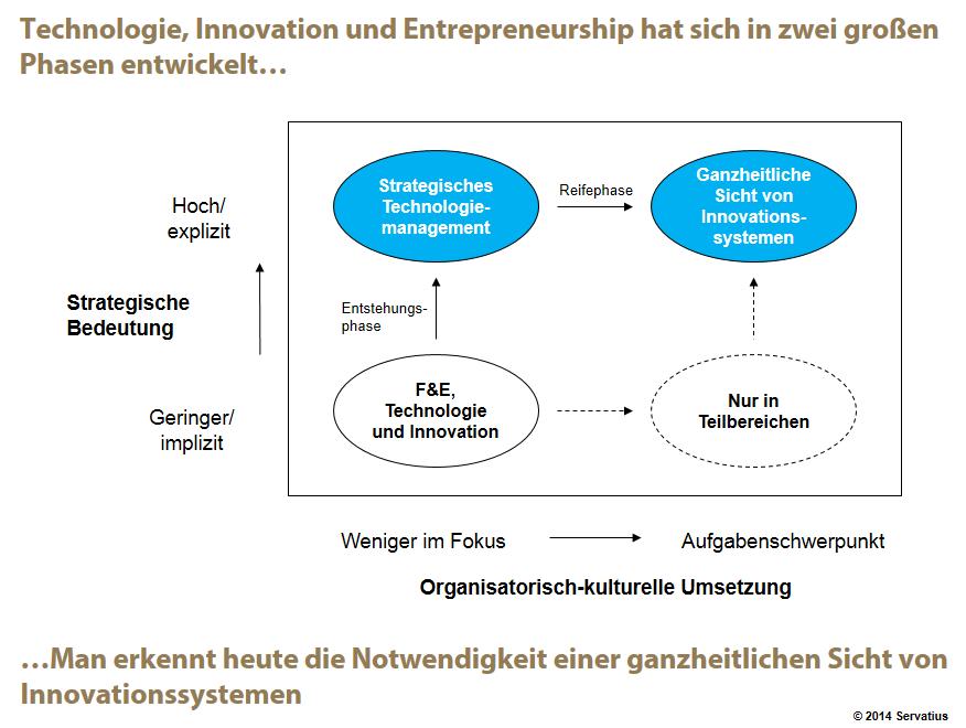 Innovationsmanagement Ausblick