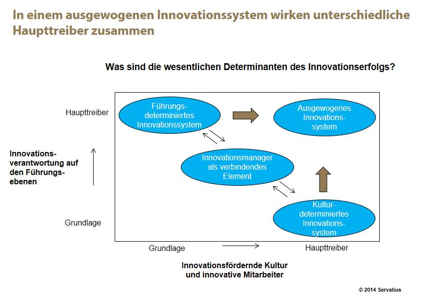 Kulturdeterminierte Innovationssysteme