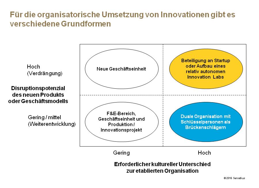 Organisatorische Umsetzung von Innovationen