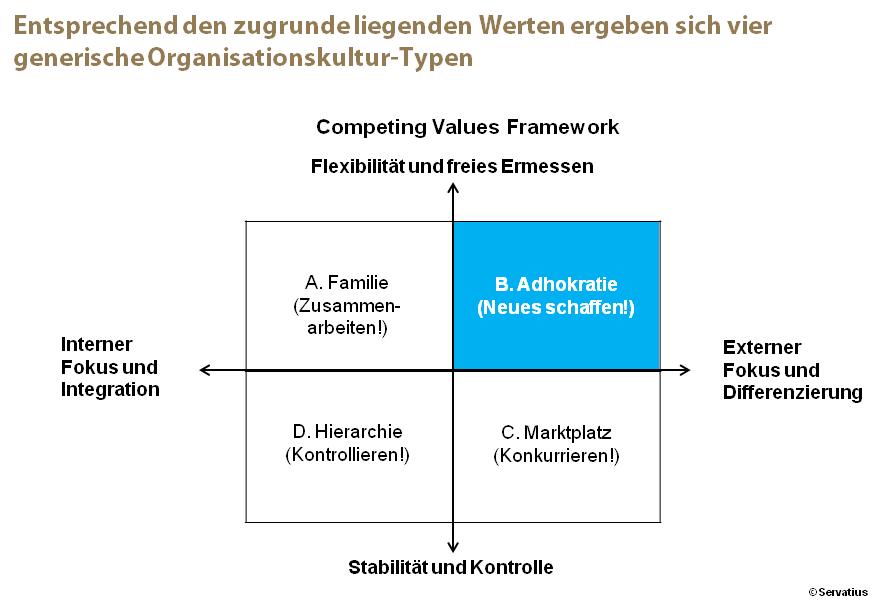 Positiver Wandel des Innovationsklimas Abb. 1